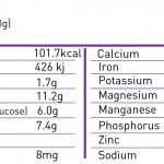 female nutrition facts